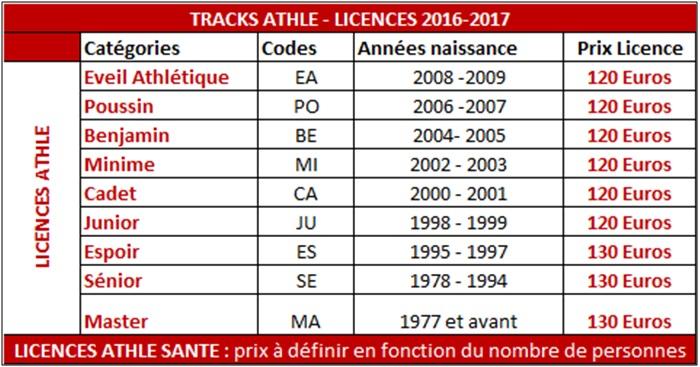 Catégories&Licences_2016-2017